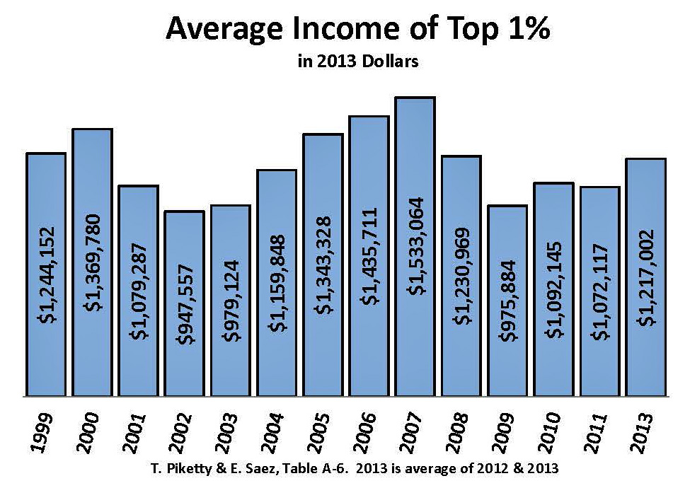 The Average Percent American S Income Is Spent On Food