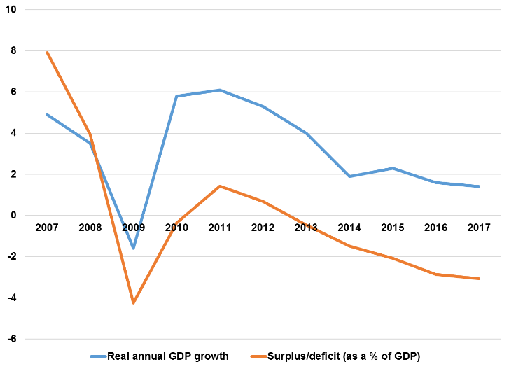 Chile countercyclical policy