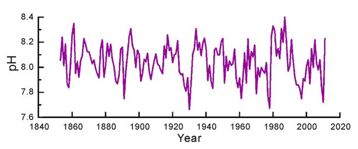 Figure 1. Reconstructed pH values for the northern South China Sea over the period 1853-2011. Adapted from Wei et al. (2015).