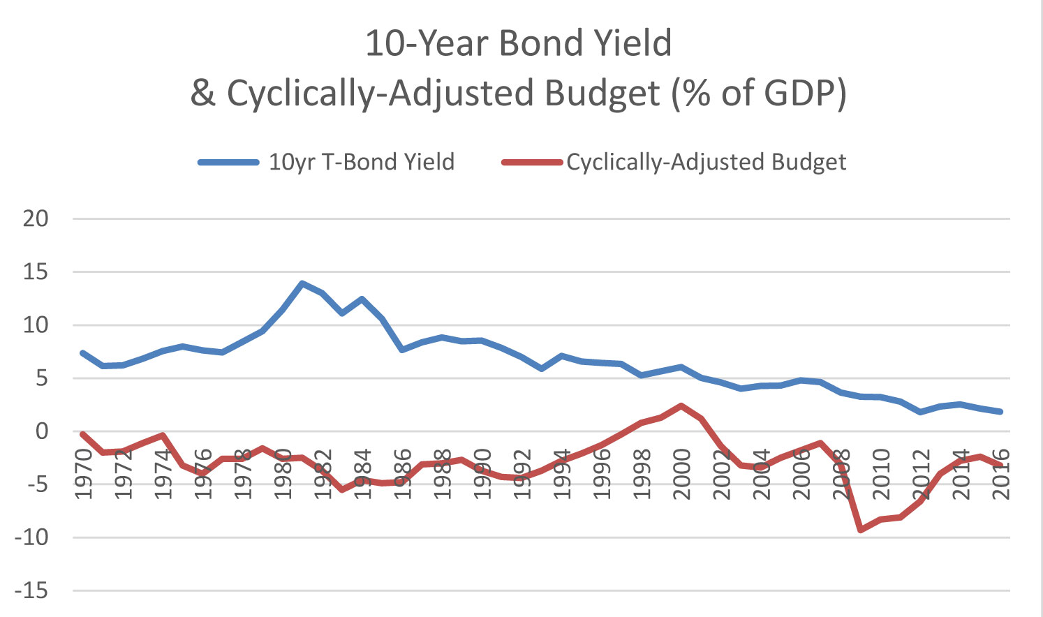 Deficits and Bond Yields