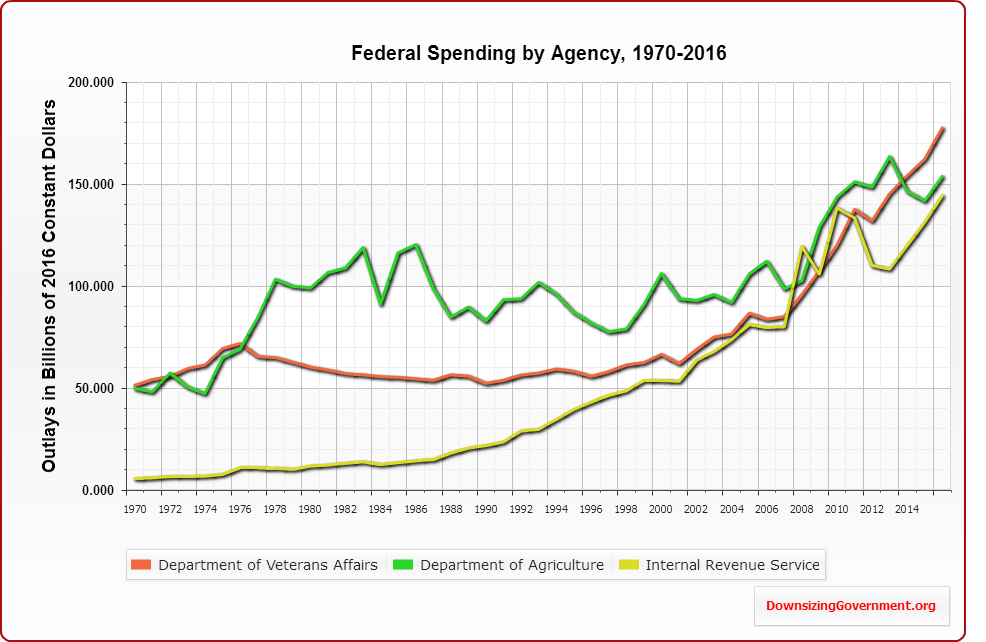 Largest Federal Government Agencies | Cato @ Liberty