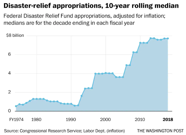 Federal Disaster Spending Boosted by Politics/Population