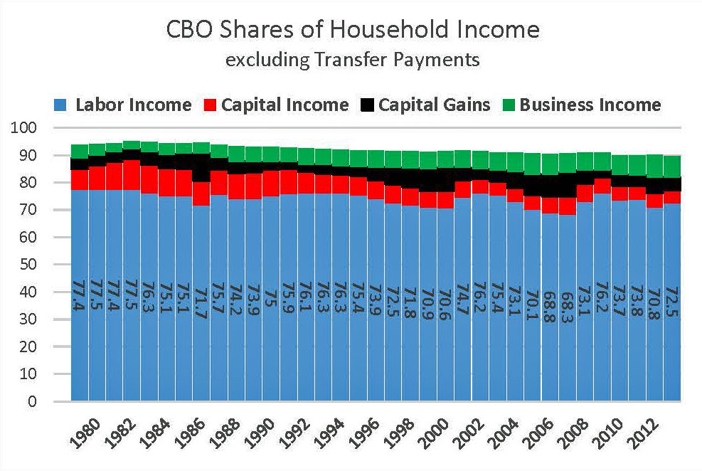 CBO Shares of Household Income