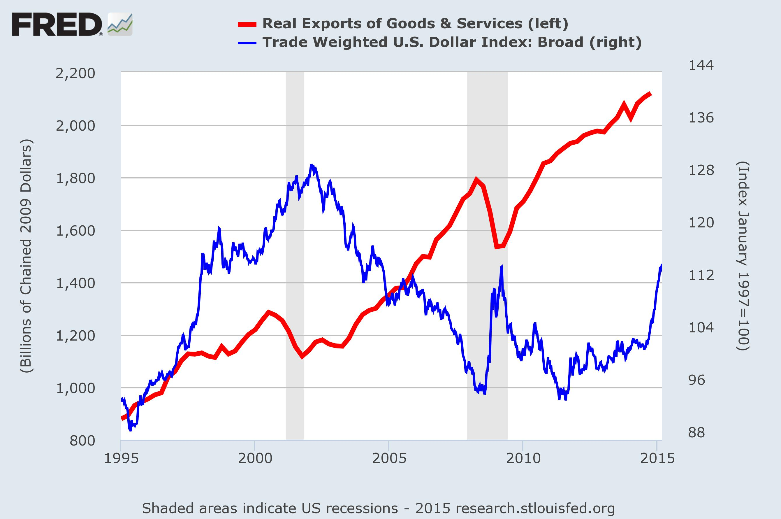 dollar and exports