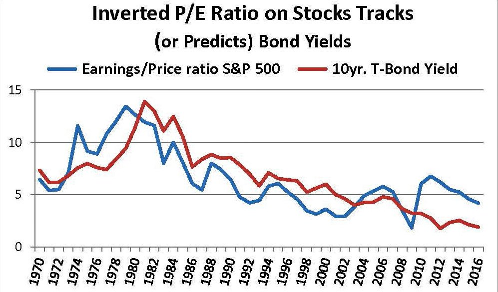 Inverted P/E ratio Tracks Bond Yield