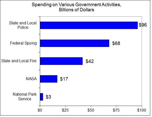 nasa money by state - photo #13