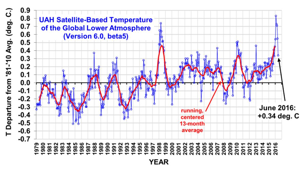 """If the 1998 El Niño is any guide, global temperatures are going to be back in (or near) """"pause"""" mode by by the turn of the year."""
