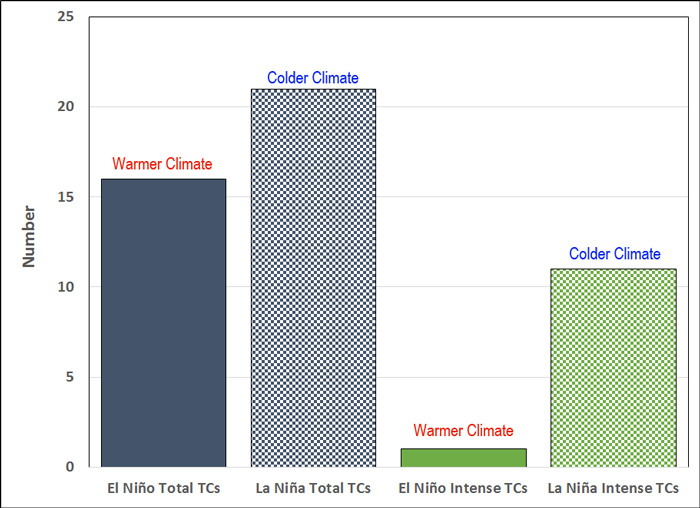 October–December total and intense tropical cyclones in the BoB during El Niño and La Niña years under the warm phase of the PDO.