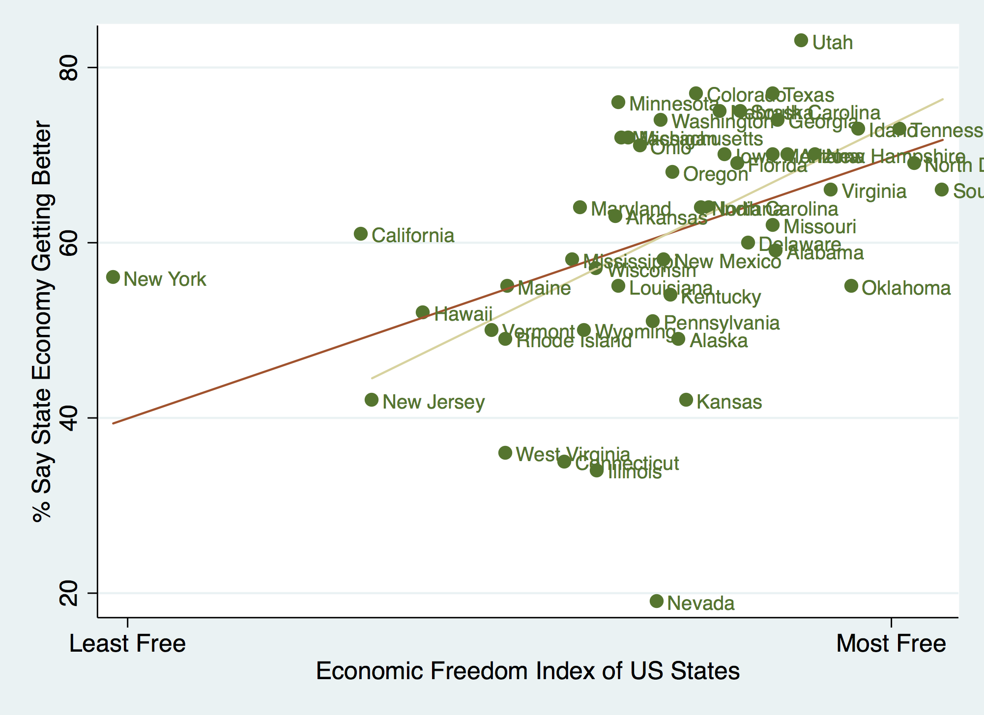 Source: Economic Freedom Index 2011, Freedom in the 50 States; Gallup 50-State Poll 2015. Correlation: .44, if outliers like New York, California, and Nevada are excluded, correlation rises to .58.