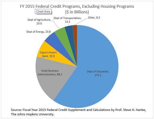Federal Credit Program