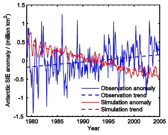 Figure 1. Comparison of observed (blue) and mean climate model projected (red) changes in Antarctic sea ice extent  (from Shu et al., 2015).
