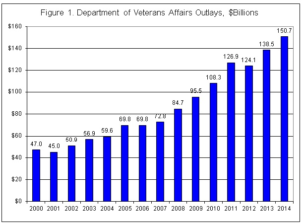 figure_1_va_spending.jpg (609×451)