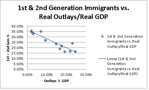 1st 2nd gen vs real outlays gdp
