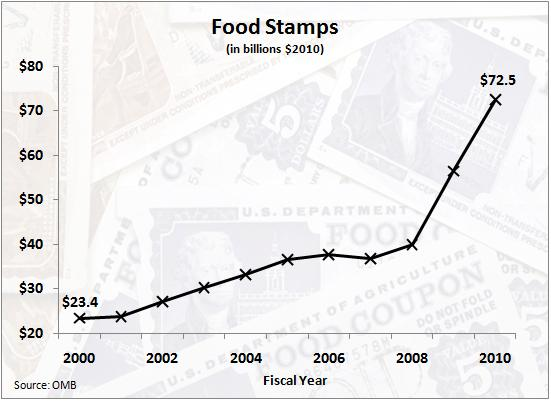 Food Stamps Increased Under Bush
