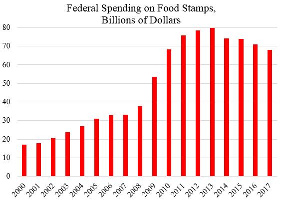 Gop Food Stamp Cuts