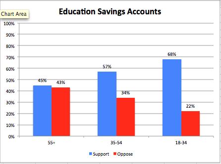 Friedman Foundation survey: popularity of education savings accounts