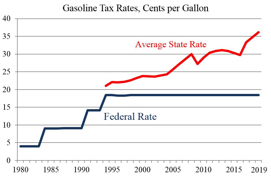 Washington Post: Illogic on Gas Taxes   Cato @ Liberty