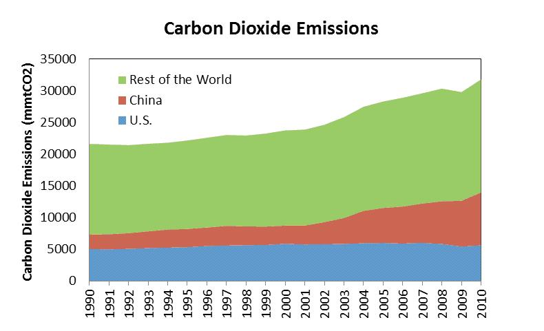 Co2 Emissions By Country >> The Best Government Action on Climate Change Is No ...