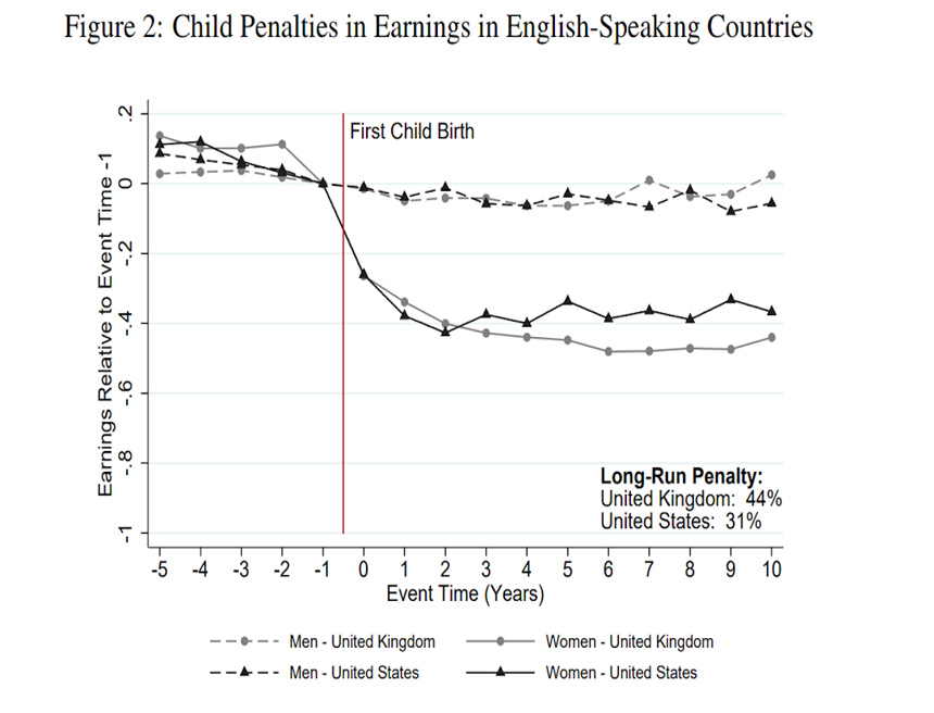 child penalties in english speaking countries