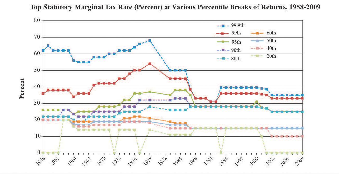 top marginal tax rates over time