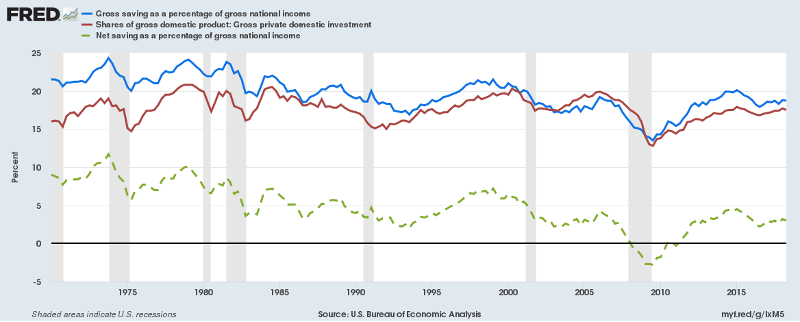 Gross and Net Saving and Investment Rates