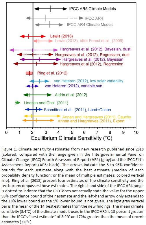 Climate sensitivity estimates (Michaels, 2013)