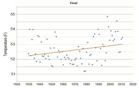 U.S. Adjusted Temperature History