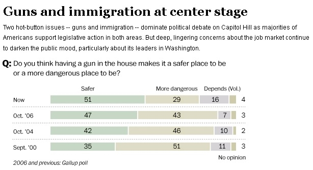 Washington Post Poll on Guns