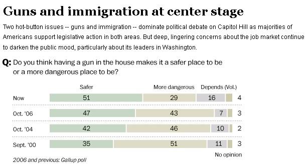 Washington Post Poll on Guns