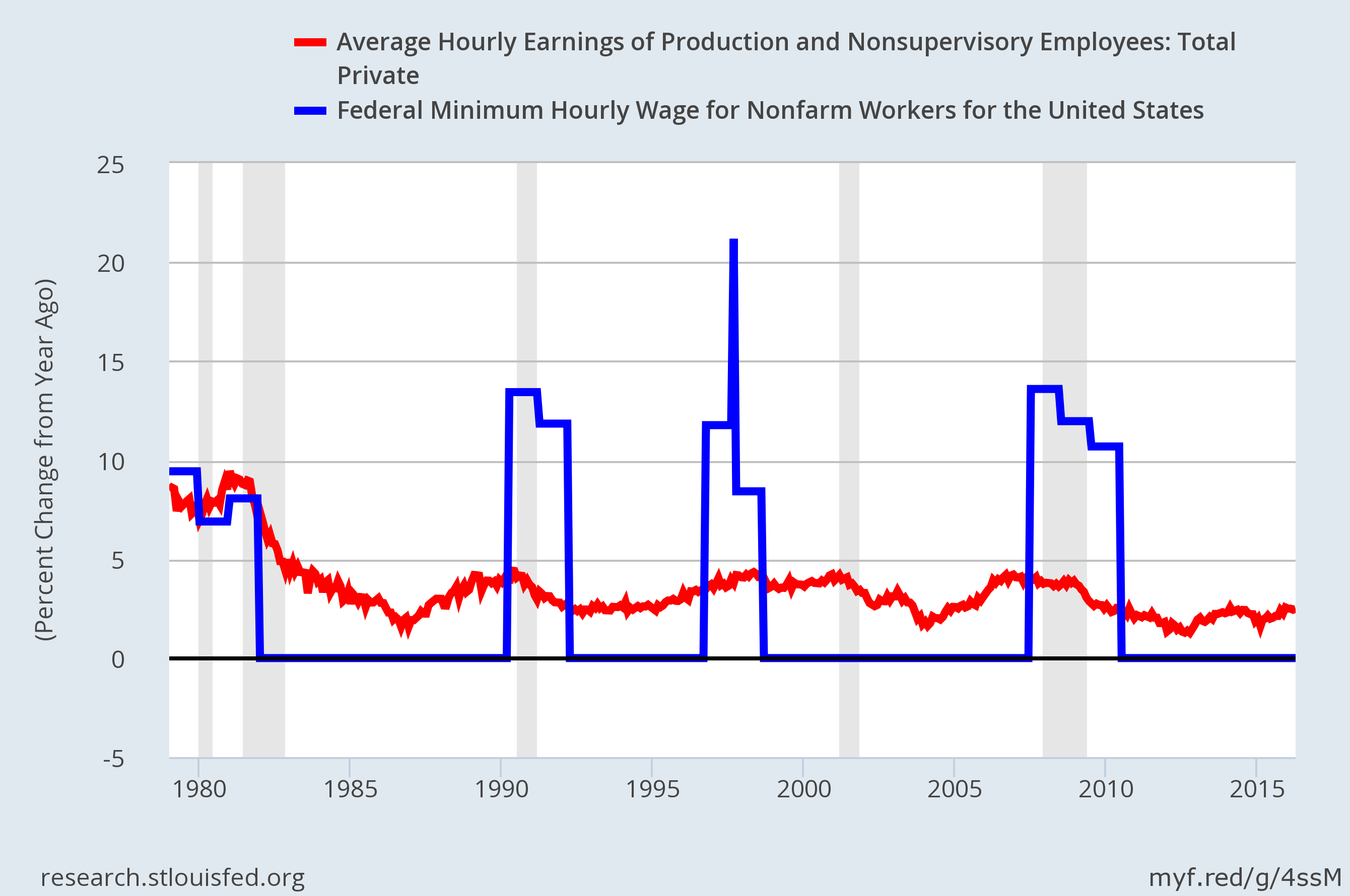 change in avg and min wage
