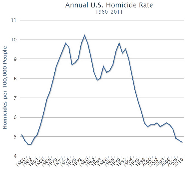U.S. Homicide Rates, 1960-2011