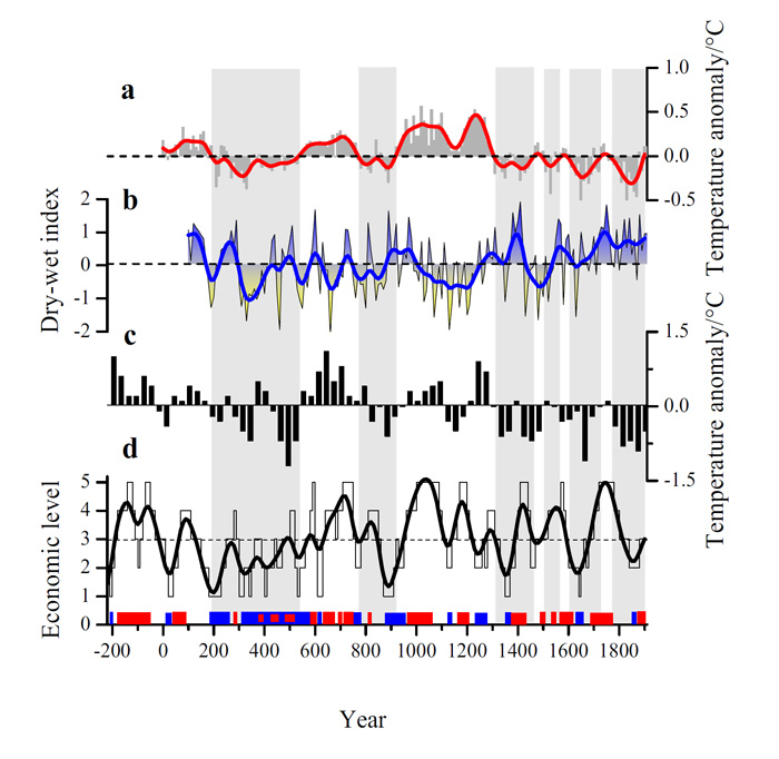 Figure 1. Series comparison between economic fluctuations and climate changes in China from BC 220 to AD 1910. Panel a: Decadal temperature anomaly for all of China during the period AD 1–1910 (Ge et al. 2013); the red curve is the low-pass filtered series. Panel b: Decadal precipitation over eastern China during the period 101–1910 (Zheng et al. 2006); the blue curve is the low-pass filtered series. Panel c: Winter half-year temperature anomaly series for eastern China during the period BC 210–AD 1920 with a 30-year resolution (Ge 2011). Panel d: Decadal macro-economic series during the period BC 220–AD 1910 in China; the black curve is the low-pass filtered series. The red and blue bars indicate typical episodes of prosperity and crisis periods (respectively). The gray and white areas delineate cold and warm phases, respectively. Figure from Wei et al. (2015).