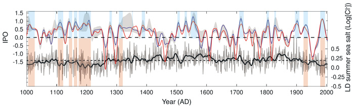 Top panel: Independent reconstructions of the Interdecadal Pacific Oscillation (blue = decision tree and red = piecewise linear derivation), with positive phases (>0.5 for both reconstructions) highlighted in blue banding. Bottom panel: Annual Law Dome summer sea-salt time series (grey), with 13 year Gaussian smooth (thick black) and drought periods (> 5 year duration, >0.5 for both IPO reconstructions) identified (orange banding). Source: Vance et al. (2015).
