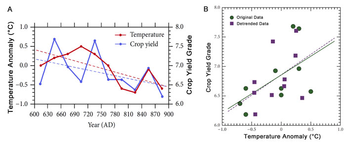 Figure 1. (a) Reconstructed Central East China temperatures (relative to the mean of 1951-1980) and 30-year regional mean crop yields over the period 601-900 AD, (b) the correlation between crop yield and temperature.  Adapted from Liu et al. (2014).