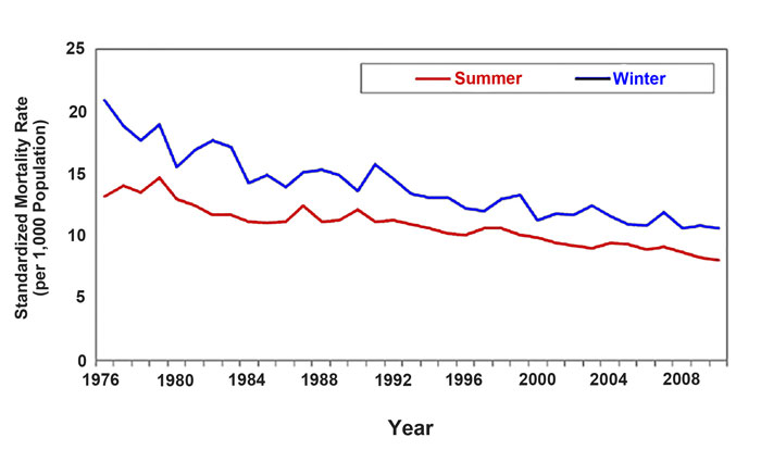 Summer (red line) and winter (blue line) age-standardized mortality rate (per 1,000 population) for adults age 65 and older in Hong Kong over the period 1976-2010. Adapted from Chau and Woo (2015).