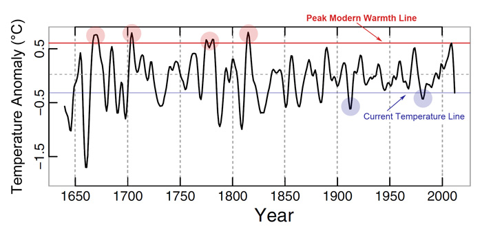 Figure 1. Reconstructed spring (March-May) temperature anomalies of the far western Nepal Himalaya, filtered using a smoothing spline with a 50 % frequency cut off of 10 years. The red line indicates the peak temperature anomaly of the past century, the blue line indicates the current temperature anomaly, the shaded red circles indicate periods in which temperatures were warmer than the peak warmth of the past century, and the shaded blue circles indicate periods during the past century that were colder than present. Adapted from Thapa et al. (2015).
