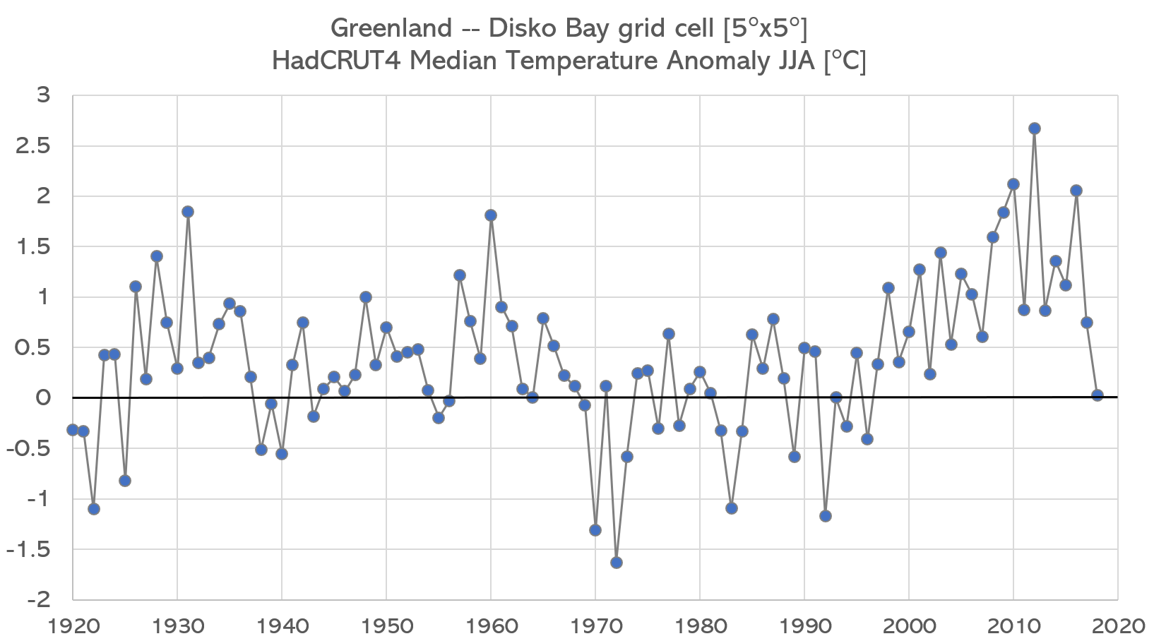 Figure 1.  Regional temperature history for Disko Bay, which includes the Ilulissat icefjord.
