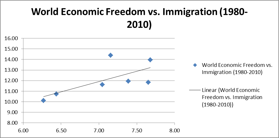 Immigration Does Not Decrease Economic Freedom