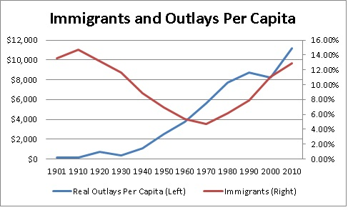 imm and outlays per capita