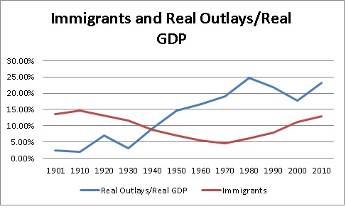 imm and real outlays gdp