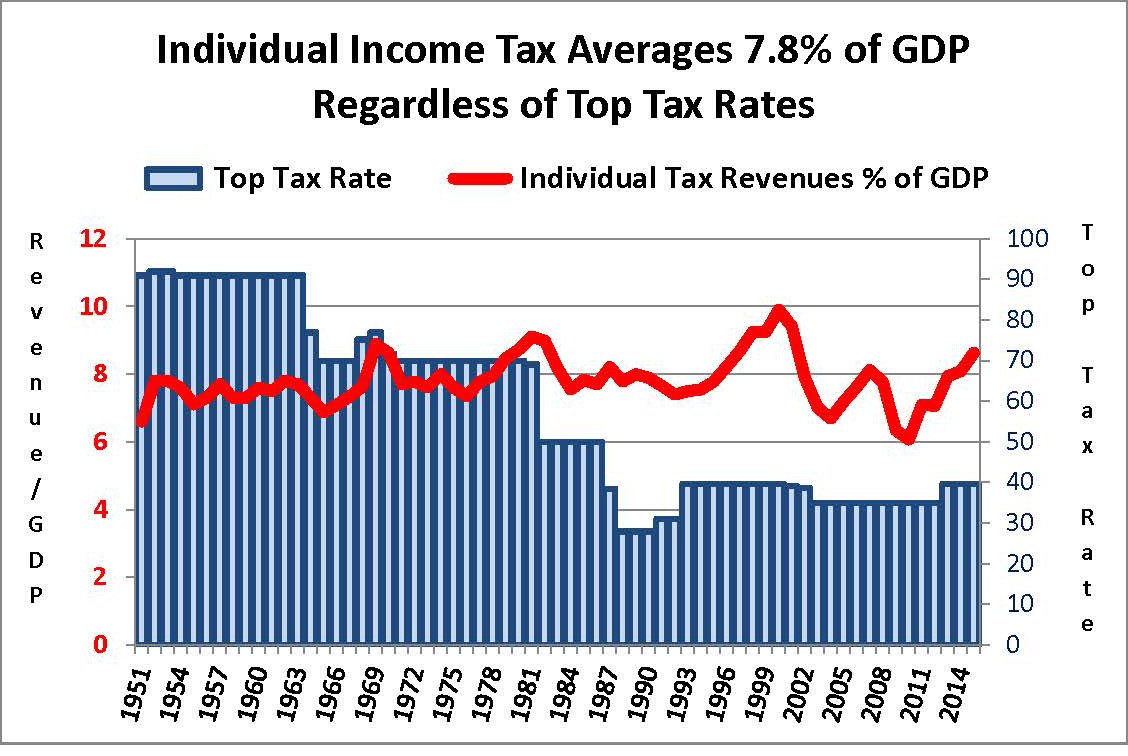 Top Tax Rates and Revenues as % of GDP