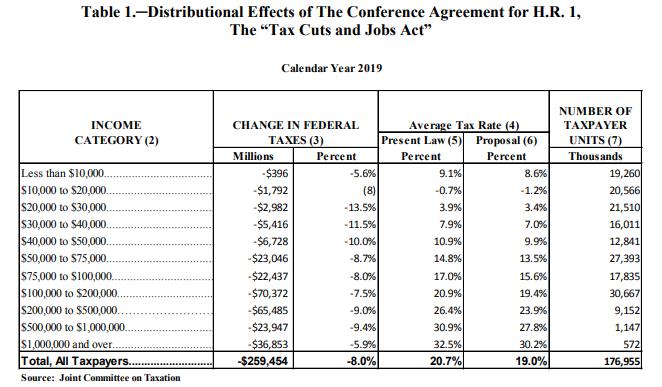 Republican Tax Law: Across the Board Cuts   Cato @ Liberty