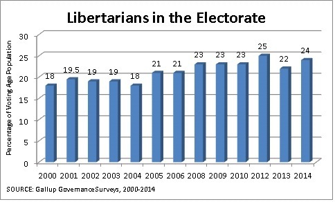 Gallup Poll libertarians in the electorate