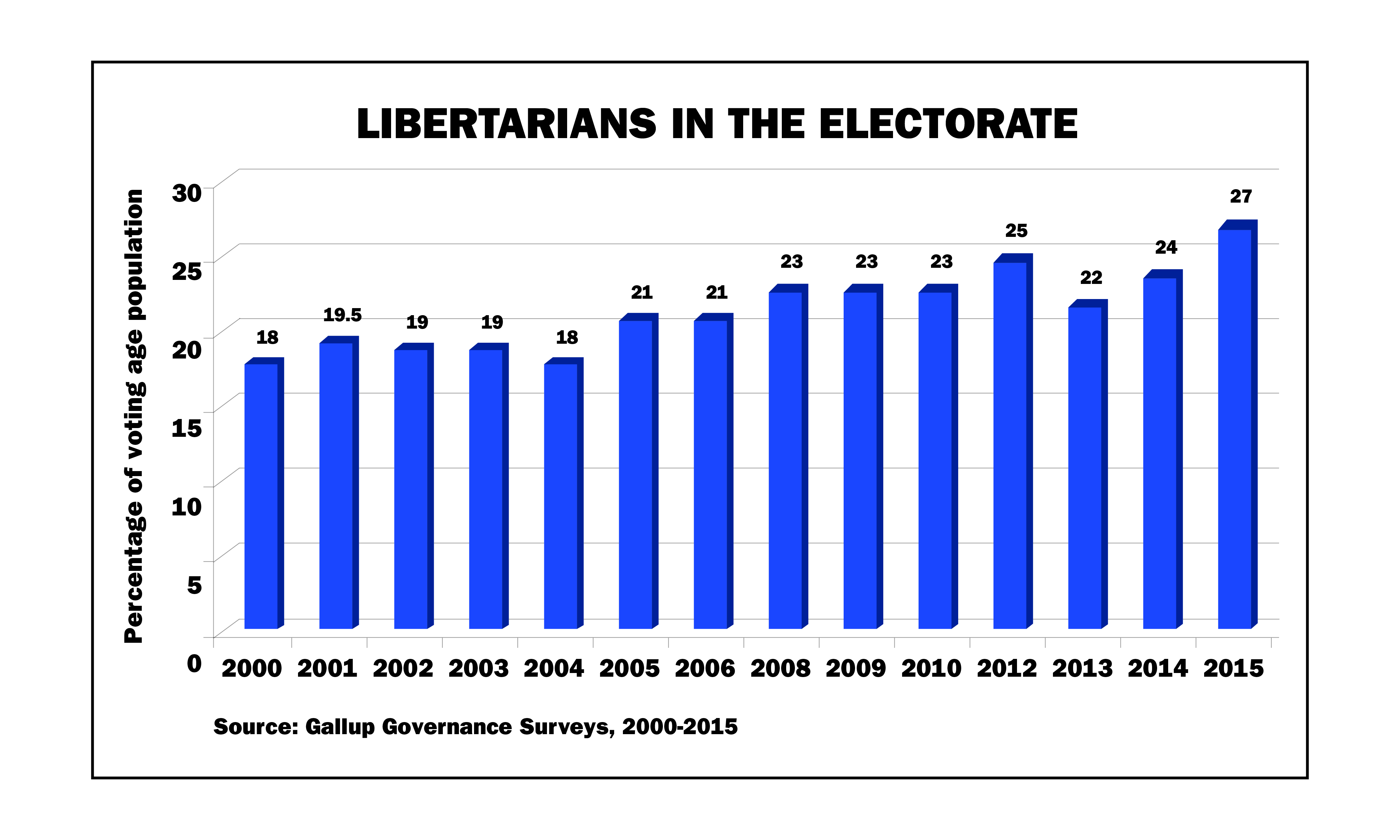 Libertarians in the Electorate, 2000-2015