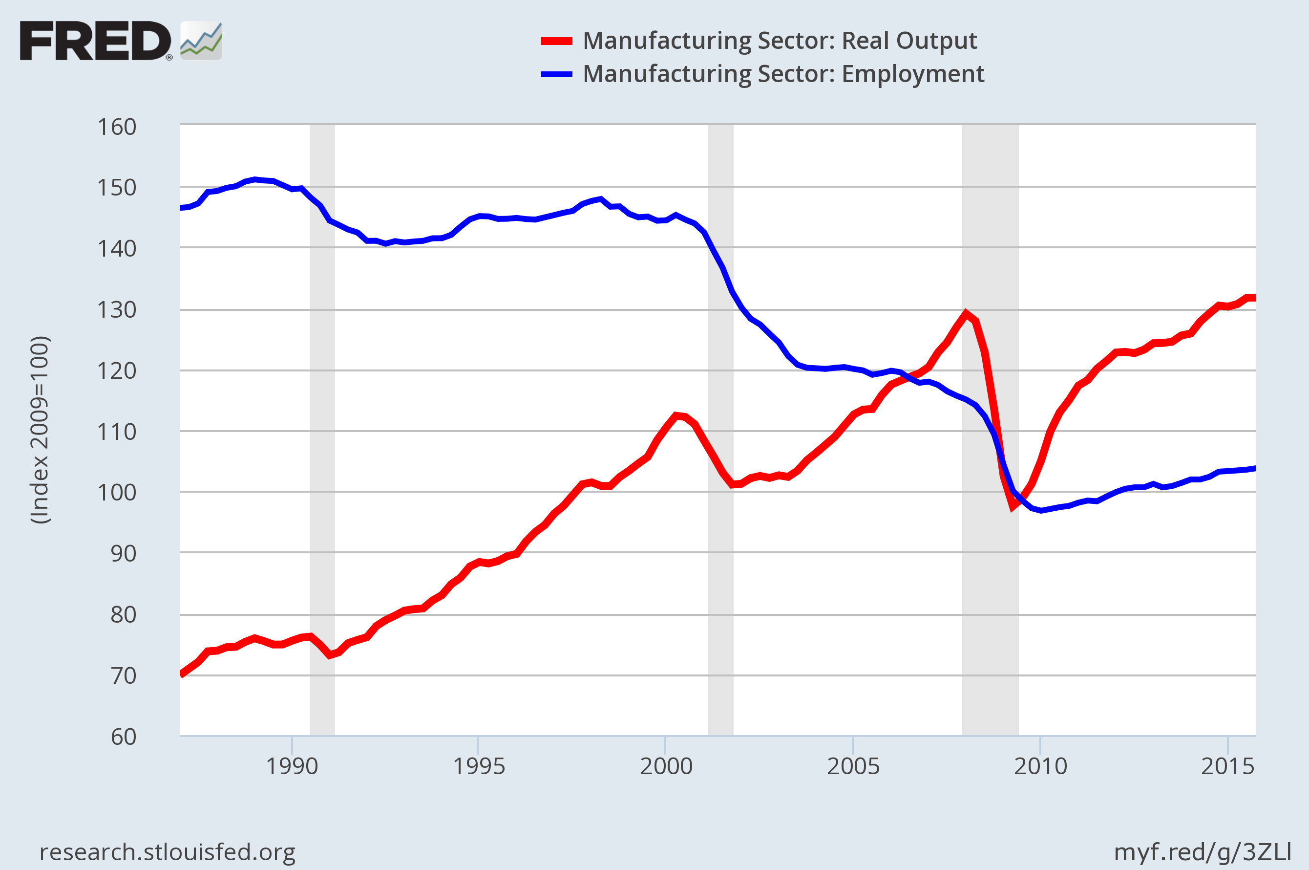 Index of U.S. Manufacturing Output and Employment