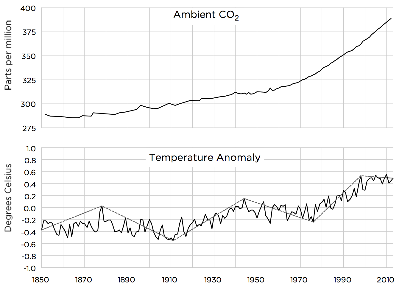 Sources: Met Office Hadley Centre HadCRUT4 dataset; Etheridge et al. (1998); Keeling et al. (2001); MacFarling Meure et al. (2006); Merged IceCore Record Data, Scripps Institution of Oceanography