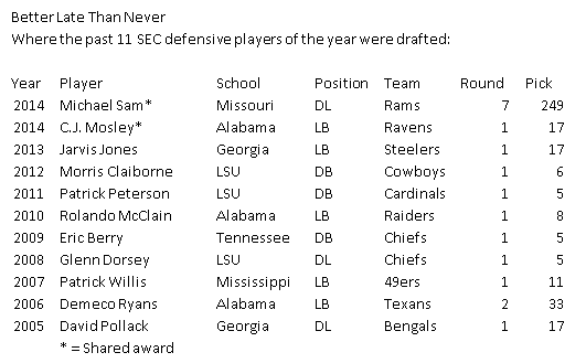 SEC Defensive Players of the Year