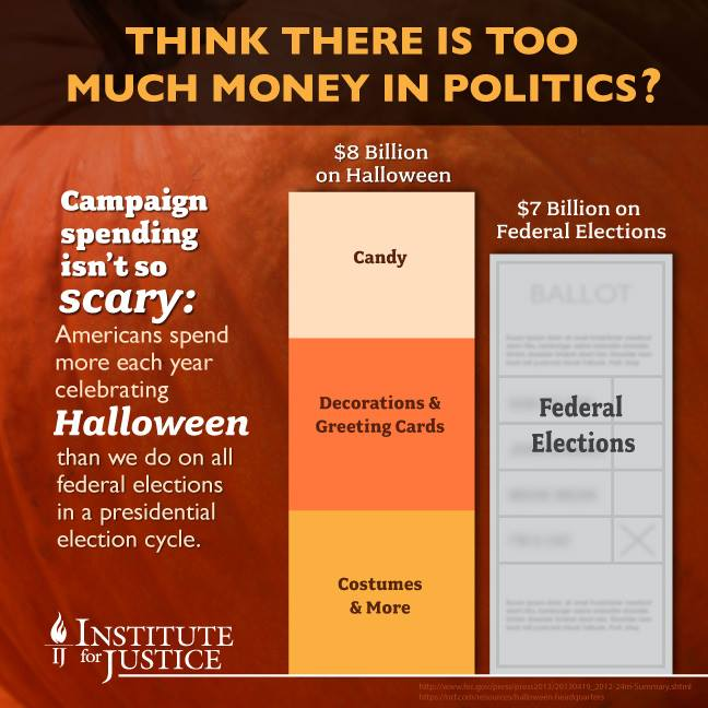 Money in politics, from Institute for Justice