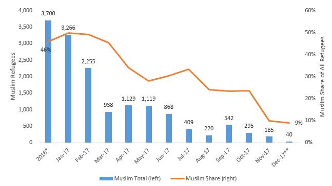 Trump's Muslim Ban Is Working. Muslim Immigration Slumps