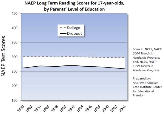 naep gap by parents ed